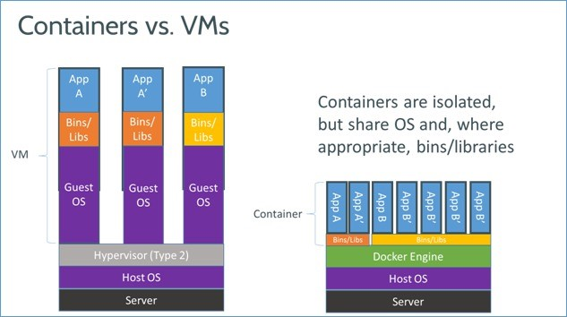 Docker-containeraization