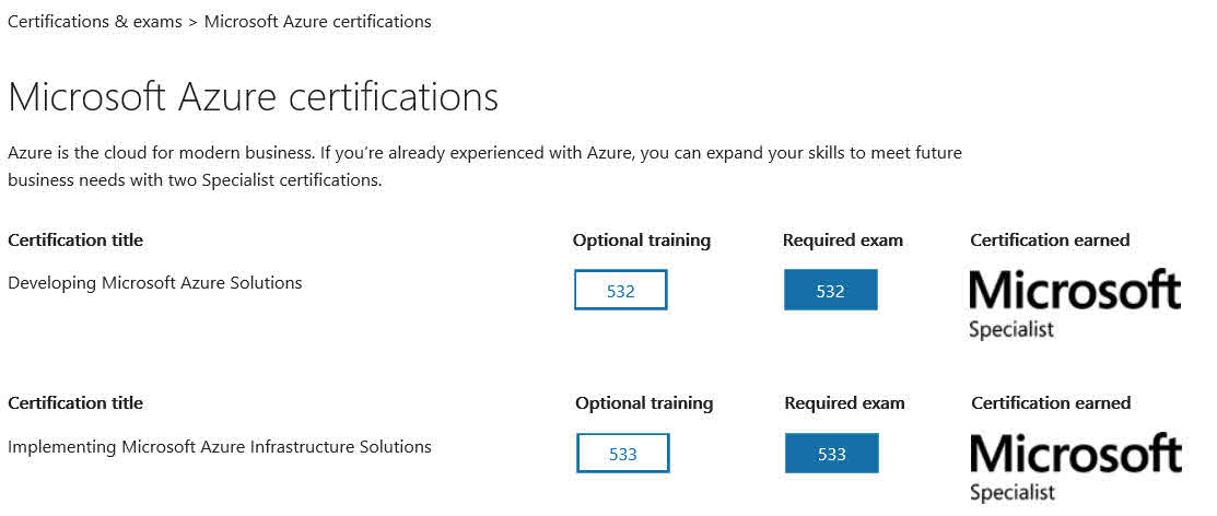 Microsoft Azure Learn It Love It Certify In It Technet Uk Blog