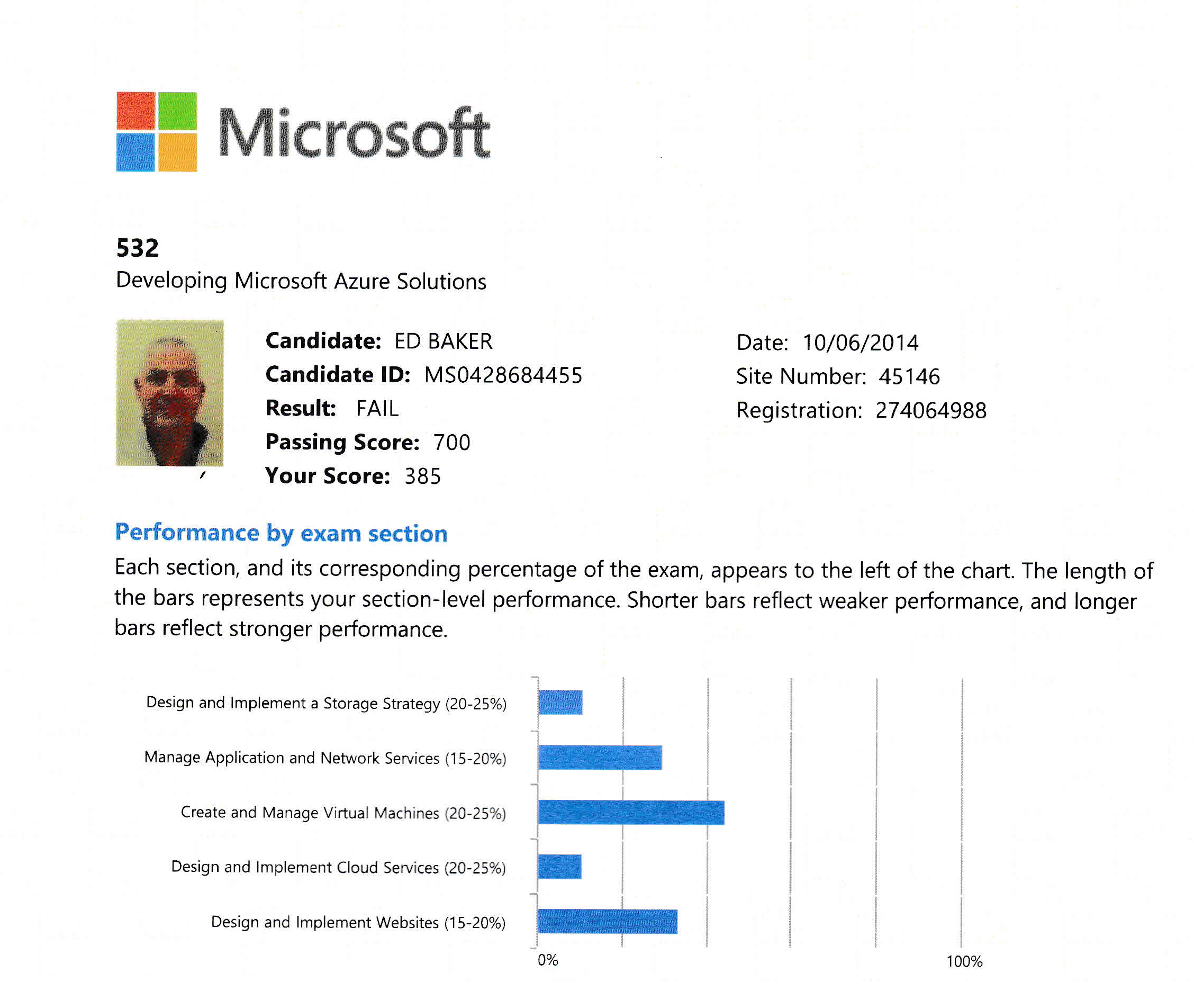 Blogged page 3 of 8 thoughts of an it pro by ed baker microsoft certification platform and interface which is pretty cool by the way i received my online score report from pearsonvue over christmas and xflitez Images